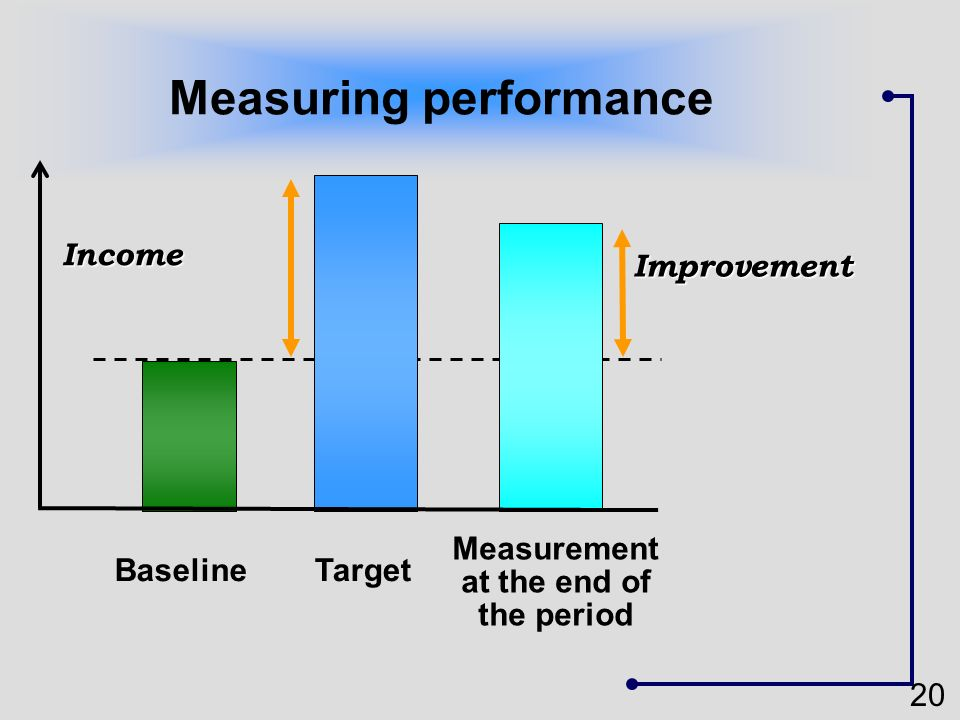 20 Improvement Measuring performance Income BaselineTarget Readings on the same indicator Readings at different times Measurement at the end of the pe