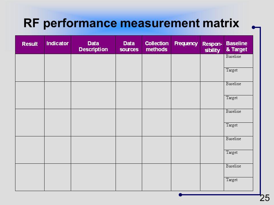 25 RF performance measurement matrix