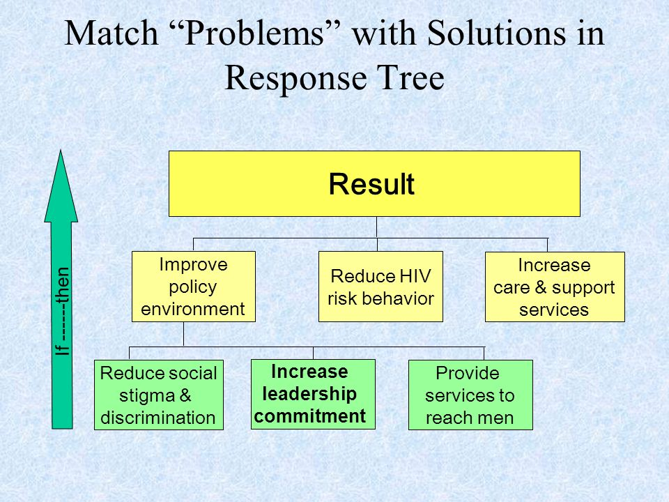 Match Problems with Solutions in Response Tree Reduce social stigma & discrimination Provide services to reach men Improve policy environment Reduce HIV risk behavior Increase care & support services Result If then Increase leadership commitment
