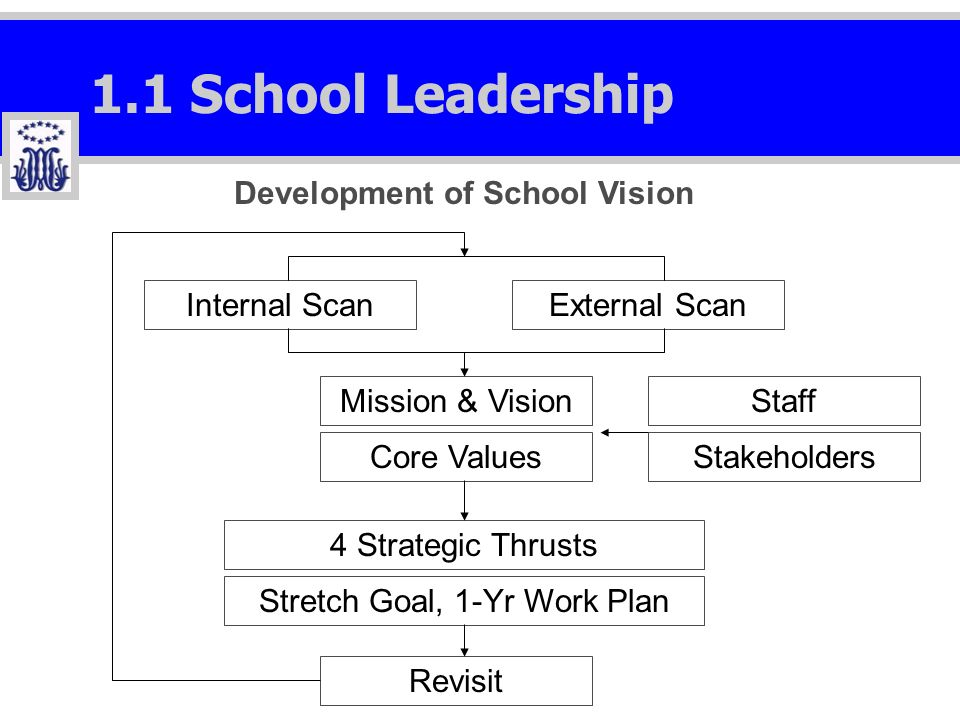 1.1 School Leadership Internal ScanExternal Scan Mission & Vision Core Values 4 Strategic Thrusts Stretch Goal, 1-Yr Work Plan Staff Stakeholders Revisit Development of School Vision