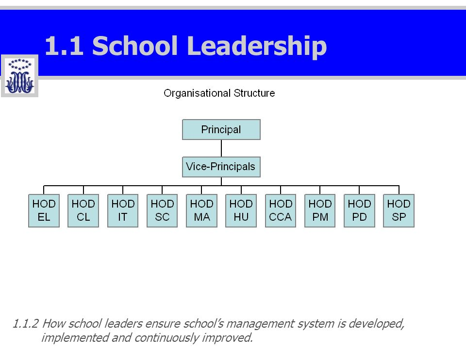 1.1 School Leadership 1.1.2 How school leaders ensure schools management system is developed, implemented and continuously improved.