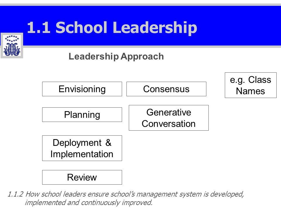 1.1 School Leadership EnvisioningConsensus Planning Generative Conversation e.g. Class Names Deployment & Implementation Review Leadership Approach 1.
