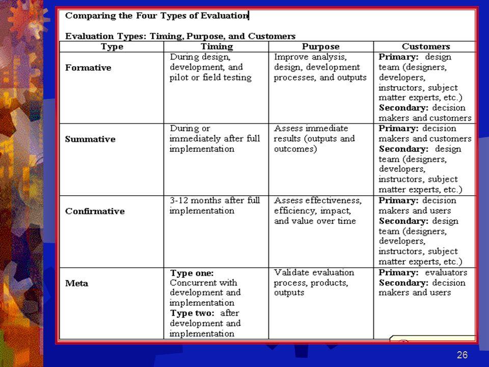 25 Meta Evaluation / Validation Formative, Summative, and Confirmative Processes Formative, Summative, and Confirmative Products Lessons Learned Human