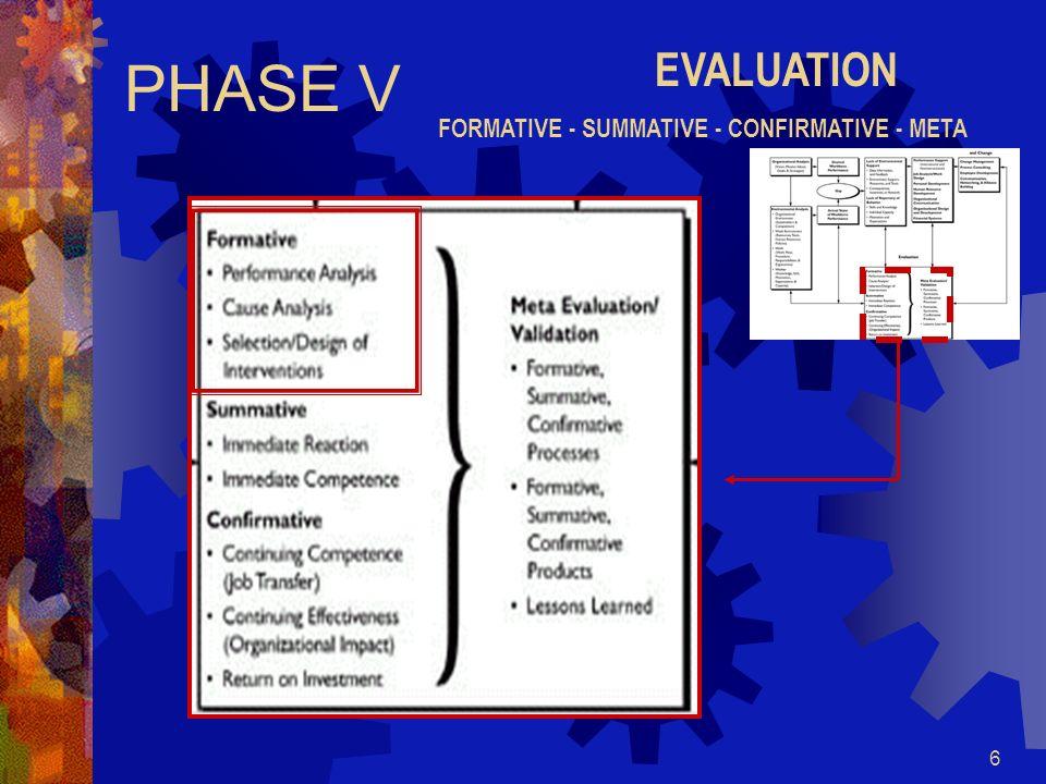 6 PHASE V EVALUATION FORMATIVE - SUMMATIVE - CONFIRMATIVE - META