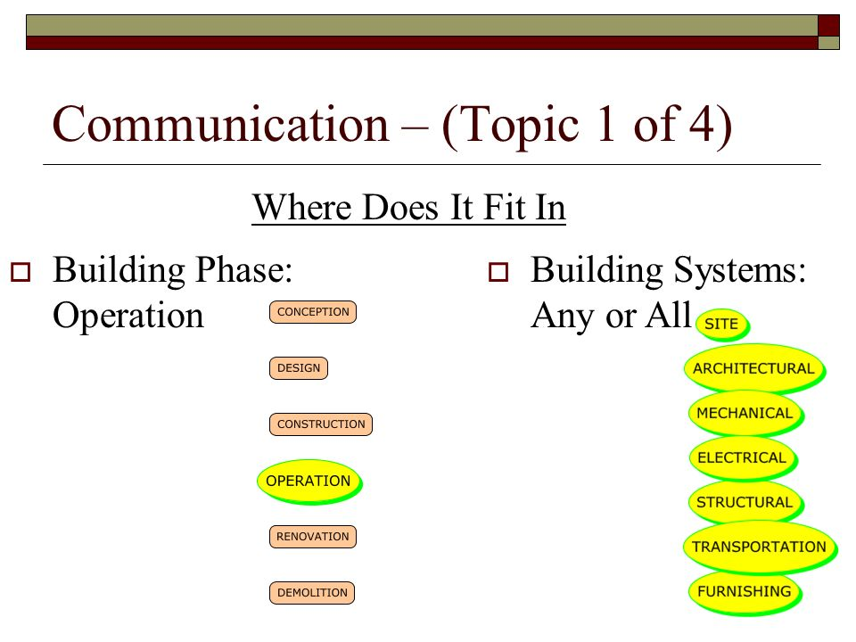Communication – (Topic 1 of 4) Building Phase: Operation Building Systems: Any or All Where Does It Fit In
