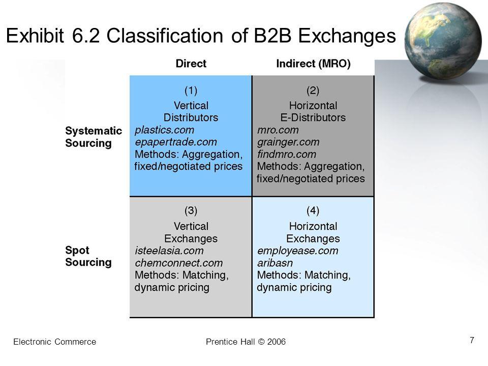Electronic CommercePrentice Hall © 2006 7 Exhibit 6.2 Classification of B2B Exchanges