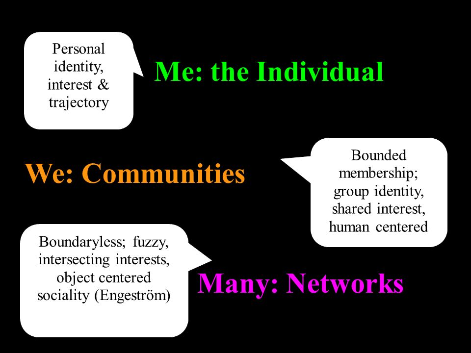 Many: Networks We: Communities Me: the Individual Personal identity, interest & trajectory Bounded membership; group identity, shared interest, human