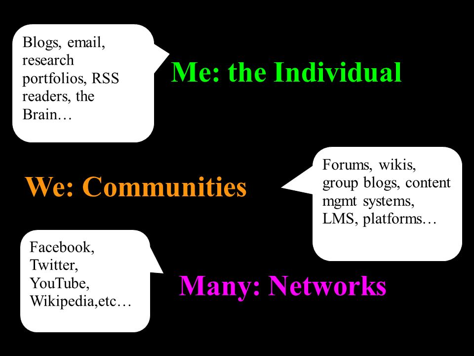 Many: Networks We: Communities Me: the Individual Blogs, email, research portfolios, RSS readers, the Brain… Forums, wikis, group blogs, content mgmt