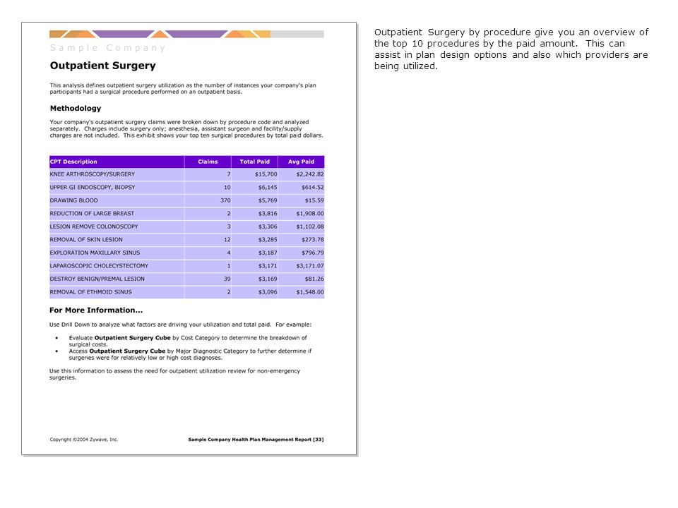 Outpatient Surgery by procedure give you an overview of the top 10 procedures by the paid amount.
