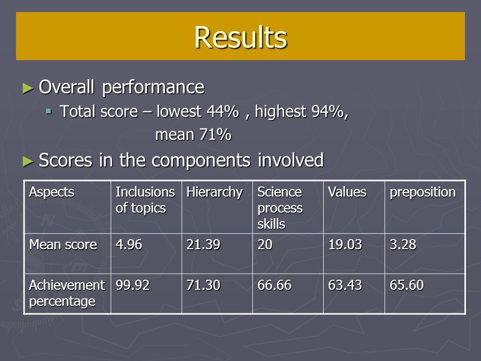 Results Overall performance Overall performance Total score – lowest 44%, highest 94%, Total score – lowest 44%, highest 94%, mean 71% mean 71% Scores in the components involved Scores in the components involved Aspects Inclusions of topics Hierarchy Science process skills Valuespreposition Mean score Achievement percentage