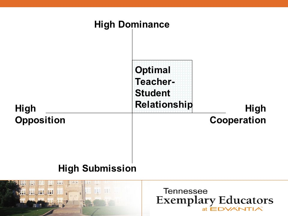 High Dominance High Submission High Opposition High Cooperation Optimal Teacher- Student Relationship