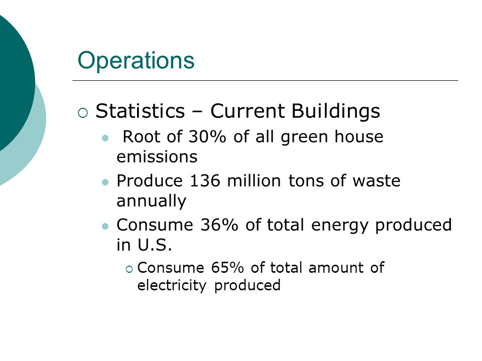 Operations Statistics – Current Buildings Root of 30% of all green house emissions Produce 136 million tons of waste annually Consume 36% of total ene