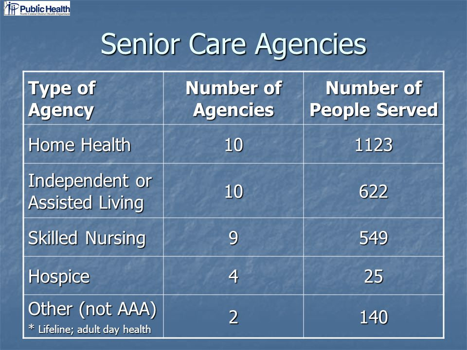 Senior Care Agencies Type of Agency Number of Agencies Number of People Served Home Health 101123 Independent or Assisted Living 10622 Skilled Nursing 9549 Hospice425 Other (not AAA) * Lifeline; adult day health 2140