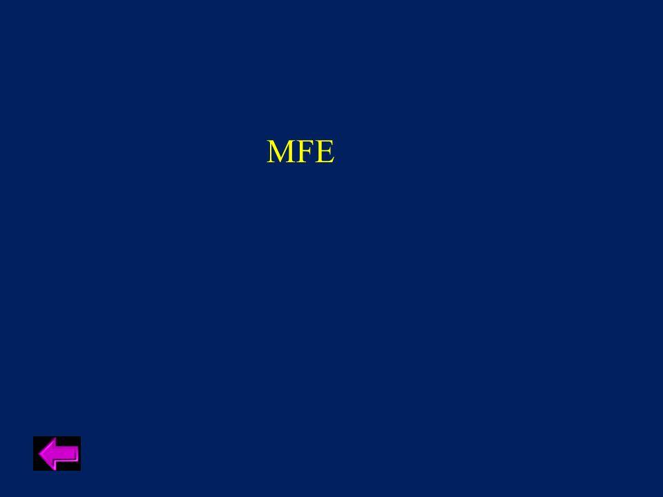 Year FFA was established
