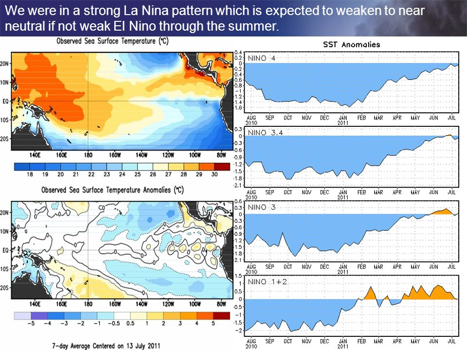 We were in a strong La Nina pattern which is expected to weaken to near neutral if not weak El Nino through the summer.