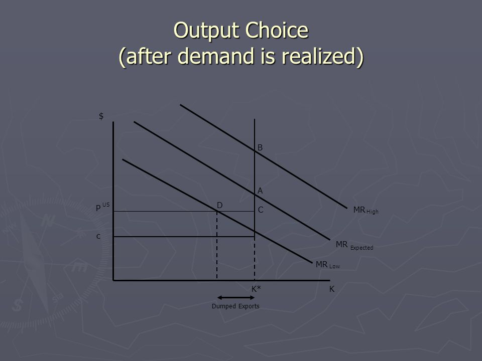 Output Choice (after demand is realized) MR Low MR Expected c P US K* A B C D Dumped Exports $ K High