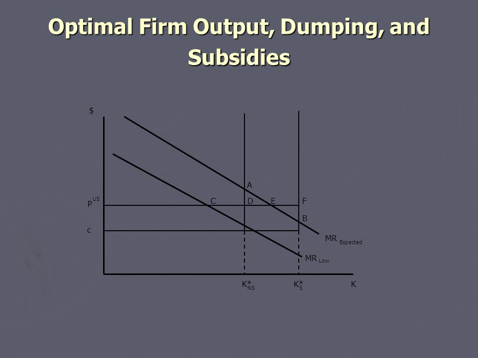 Optimal Firm Output, Dumping, and Subsidies MR Low MR Expected c US K* A B $ K NSS CDEF P