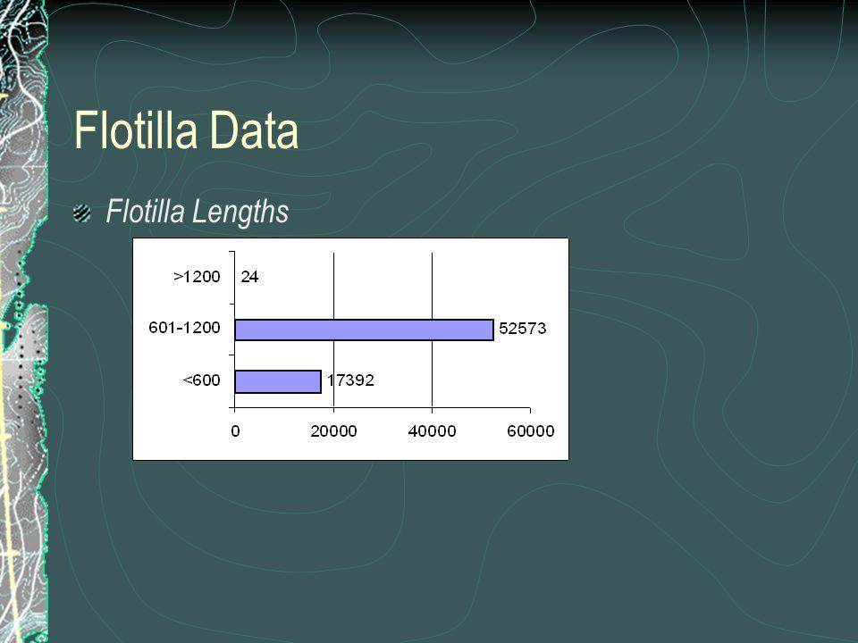 Flotilla Data Flotilla Lengths
