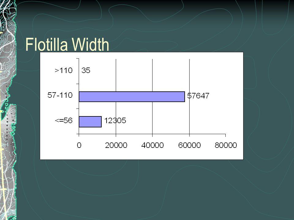 Flotilla Width