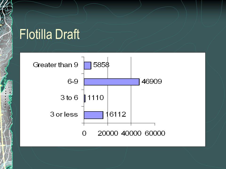 Flotilla Draft