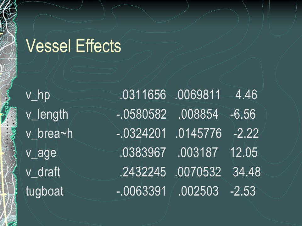 Vessel Effects v_hp.0311656.0069811 4.46 v_length -.0580582.008854 -6.56 v_brea~h -.0324201.0145776 -2.22 v_age.0383967.003187 12.05 v_draft.2432245.0