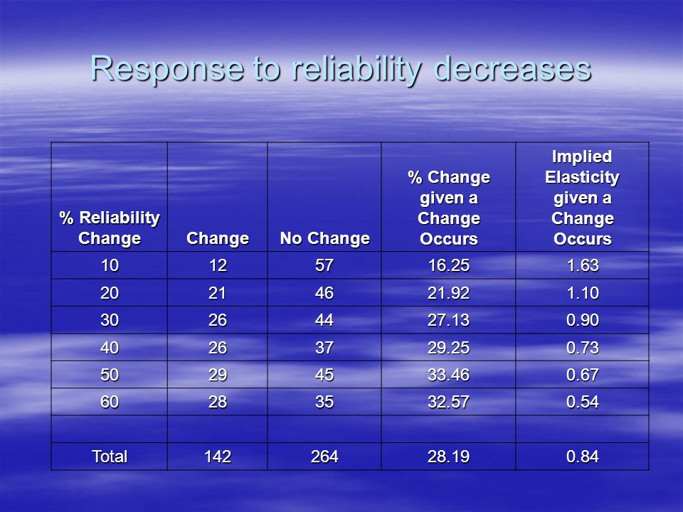 Response to reliability decreases % Reliability Change Change No Change % Change given a Change Occurs Implied Elasticity given a Change Occurs 10125716.251.63 20214621.921.10 30264427.130.90 40263729.250.73 50294533.460.67 60283532.570.54 Total14226428.190.84