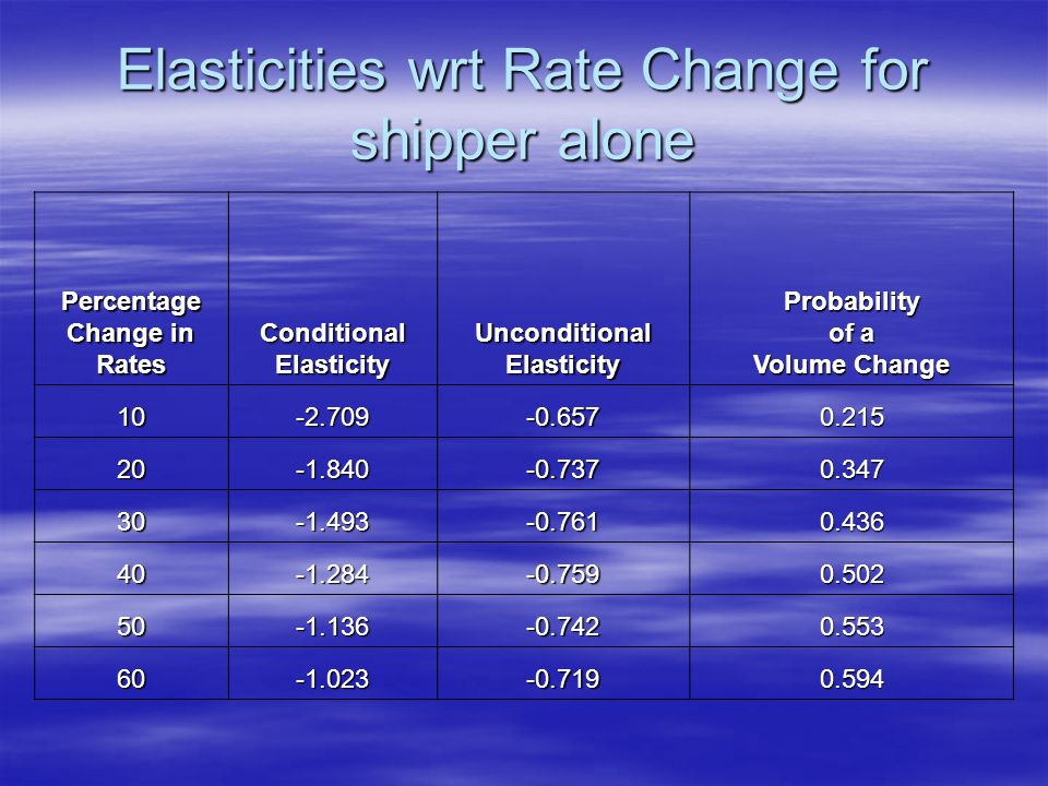 Elasticities wrt Rate Change for shipper alone Percentage Change in Rates ConditionalElasticity Unconditional Elasticity Probability of a Volume Change 10-2.709-0.6570.215 20-1.840-0.7370.347 30-1.493-0.7610.436 40-1.284-0.7590.502 50-1.136-0.7420.553 60-1.023-0.7190.594