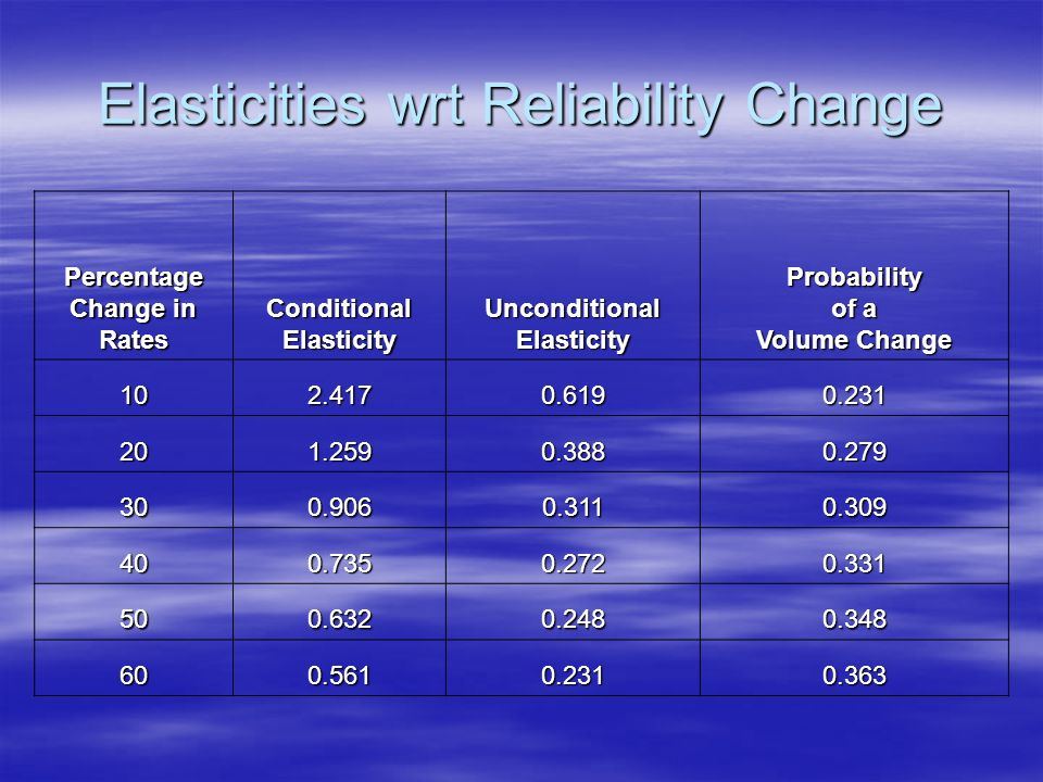 Elasticities wrt Reliability Change Percentage Change in Rates ConditionalElasticity Unconditional Elasticity Probability of a Volume Change 102.4170.6190.231 201.2590.3880.279 300.9060.3110.309 400.7350.2720.331 500.6320.2480.348 600.5610.2310.363