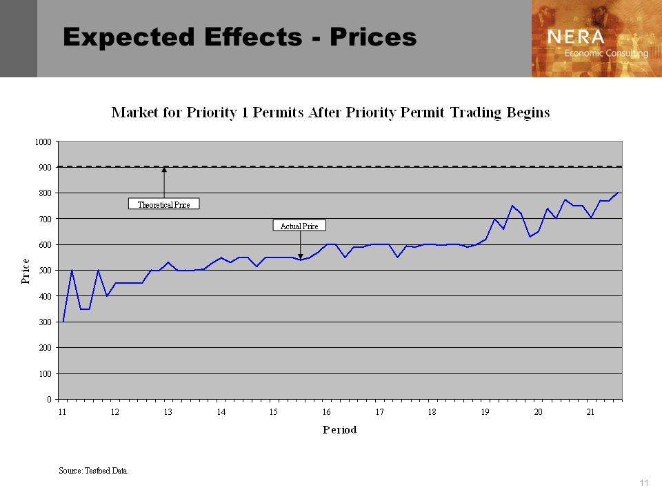 11 Expected Effects - Prices