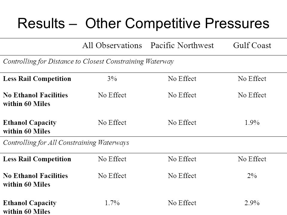 Results – Other Competitive Pressures All ObservationsPacific NorthwestGulf Coast Controlling for Distance to Closest Constraining Waterway Less Rail