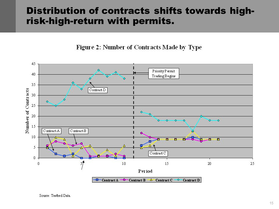 15 Distribution of contracts shifts towards high- risk-high-return with permits.