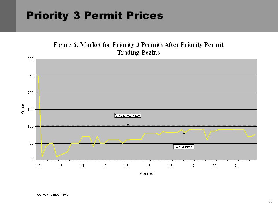 22 Priority 3 Permit Prices