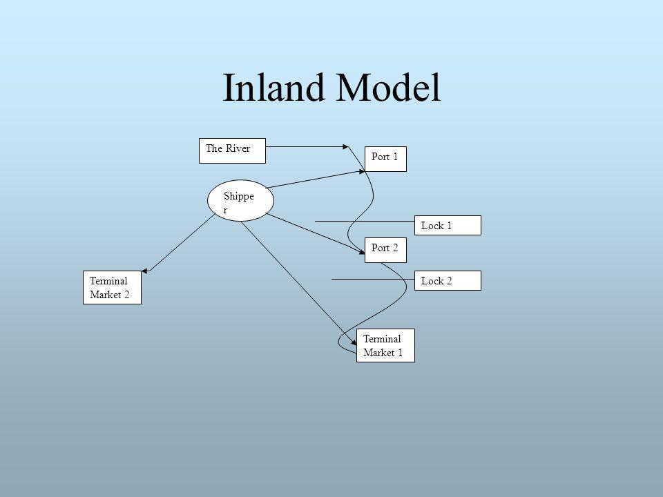 Inland Model Lock 1 Lock 2 Shippe r Terminal Market 1 Port 1 Port 2 Terminal Market 2 The River