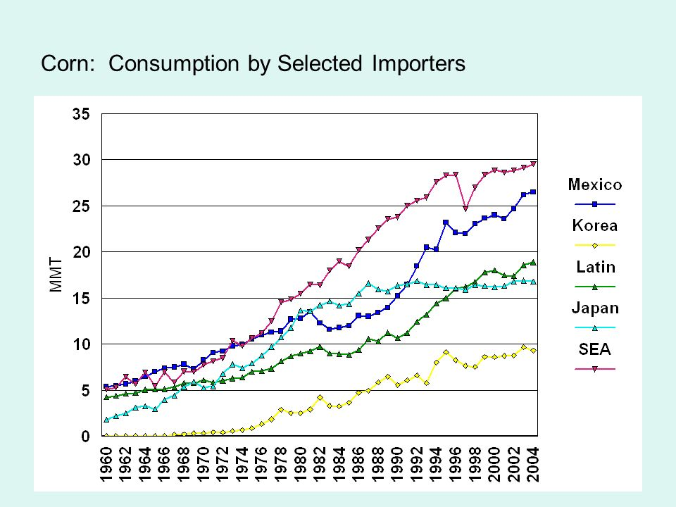 18 Corn: Consumption by Selected Importers