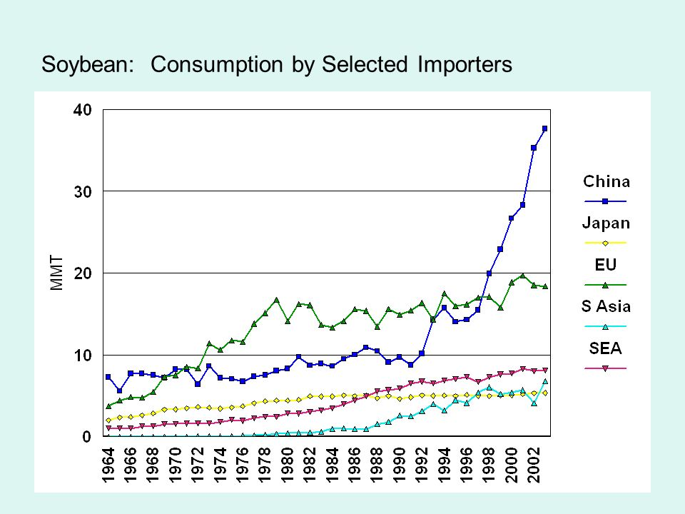 19 Soybean: Consumption by Selected Importers