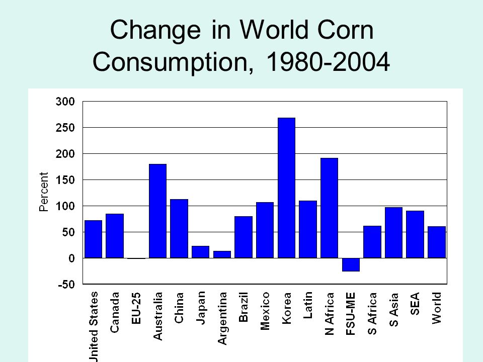 21 Change in World Corn Consumption, 1980-2004