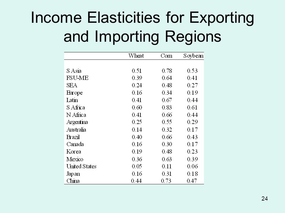 24 Income Elasticities for Exporting and Importing Regions