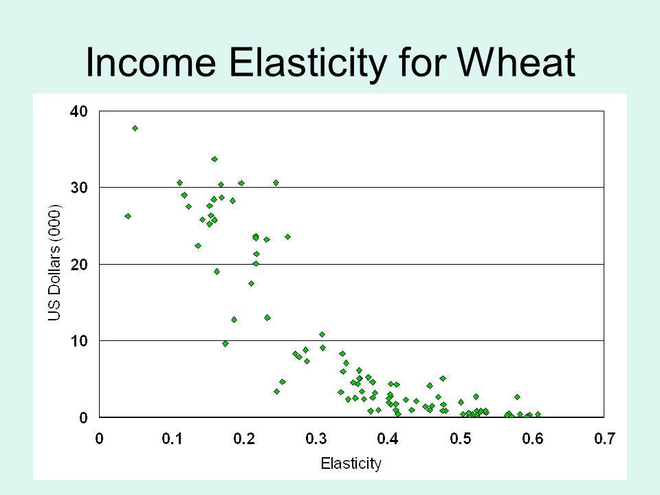 25 Income Elasticity for Wheat