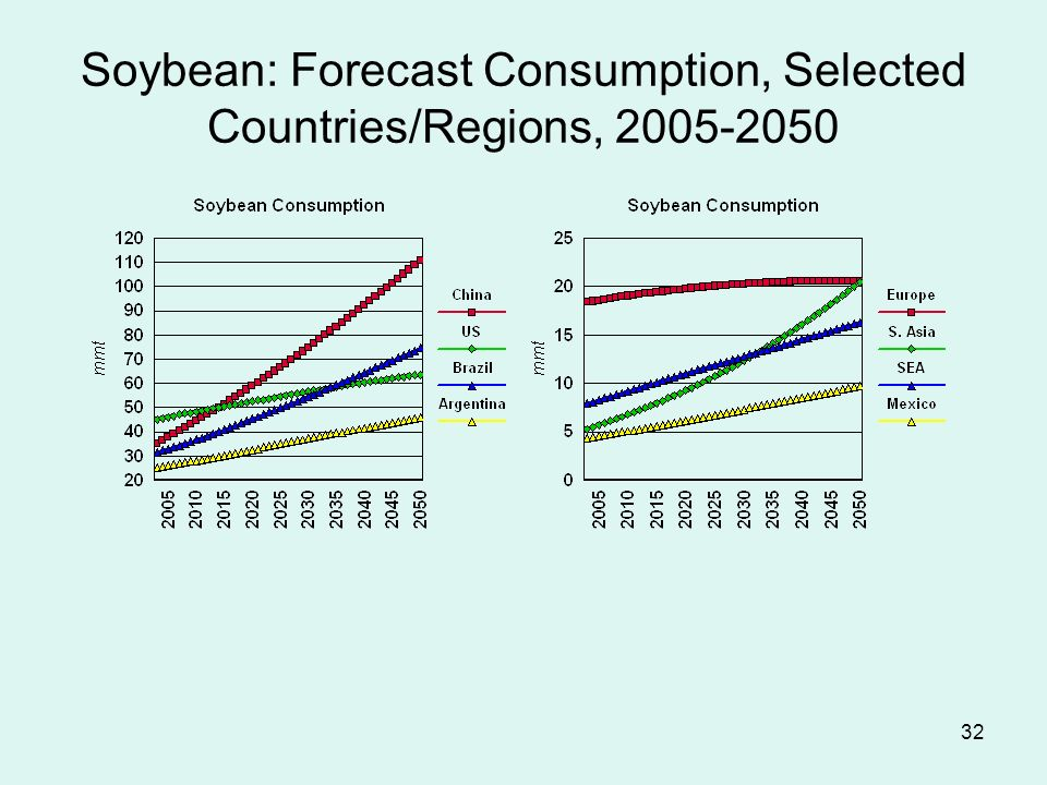 32 Soybean: Forecast Consumption, Selected Countries/Regions, 2005-2050