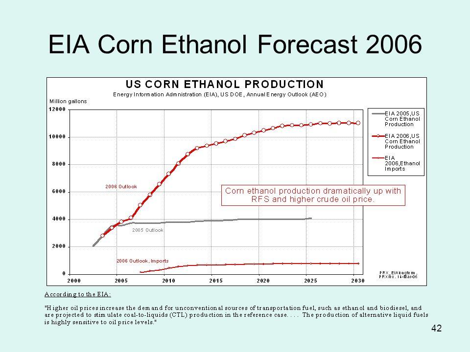 42 EIA Corn Ethanol Forecast 2006