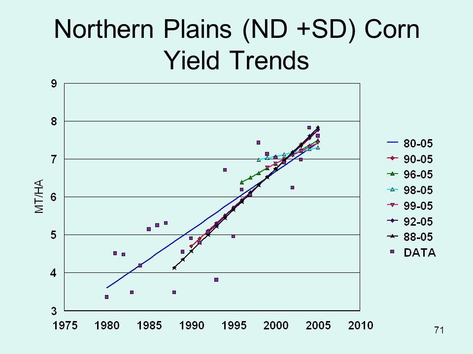 71 Northern Plains (ND +SD) Corn Yield Trends
