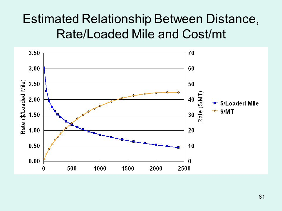 81 Estimated Relationship Between Distance, Rate/Loaded Mile and Cost/mt