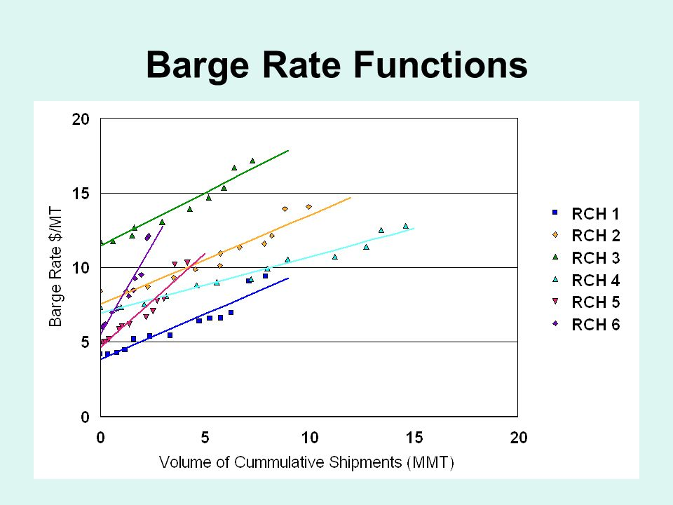 87 Barge Rate Functions