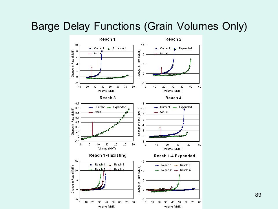 89 Barge Delay Functions (Grain Volumes Only)