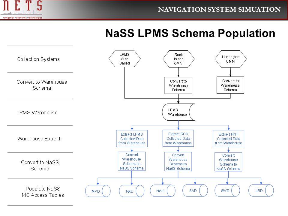 NAVIGATION SYSTEM SIMUATION NaSS LPMS Schema Population