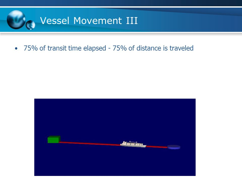 Vessel Movement III 75% of transit time elapsed - 75% of distance is traveled