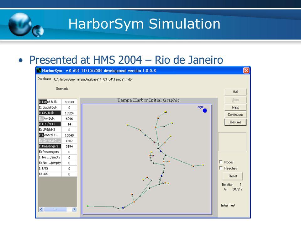 HarborSym Simulation Presented at HMS 2004 – Rio de Janeiro
