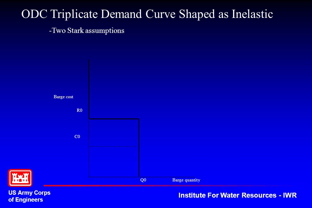 US Army Corps of Engineers Institute For Water Resources - IWR Barge cost Q0 Barge quantity ODC Triplicate Demand Curve Shaped as Inelastic -Two Stark assumptions R0 C0