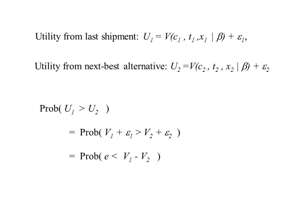 Utility from last shipment: U 1 = V(c 1, t 1,x 1 | ) + 1, Utility from next-best alternative: U 2 =V(c 2, t 2, x 2 | ) + 2 Prob( U 1 > U 2 ) = Prob( V 1 + 1 > V 2 + 2 ) = Prob( e < V 1 - V 2 )