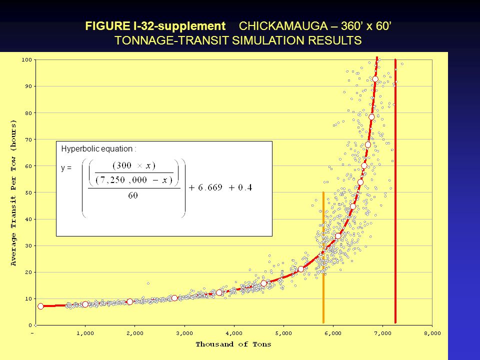 FIGURE I-32-supplement CHICKAMAUGA – 360 x 60 TONNAGE-TRANSIT SIMULATION RESULTS Hyperbolic equation : y =